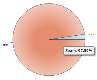 Spam-vs-ham pie chart